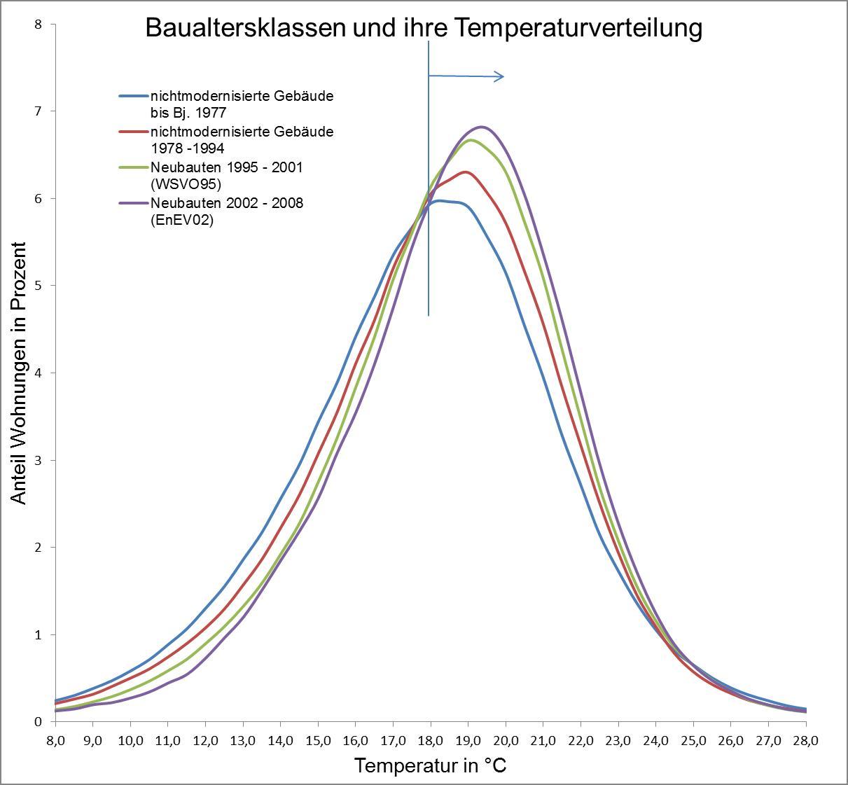 Baualtersklassen und ihre Temperaturverteilung