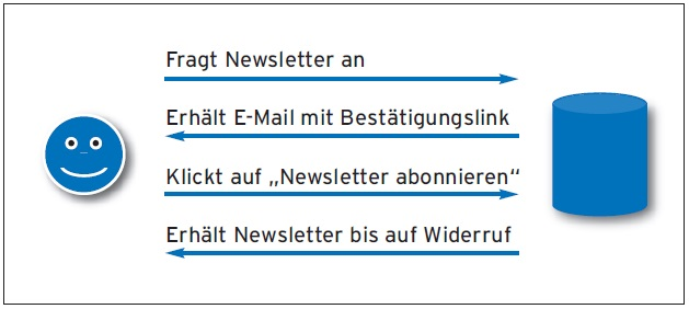 Email-Marketing ist tot, es lebe das Email-Marketing