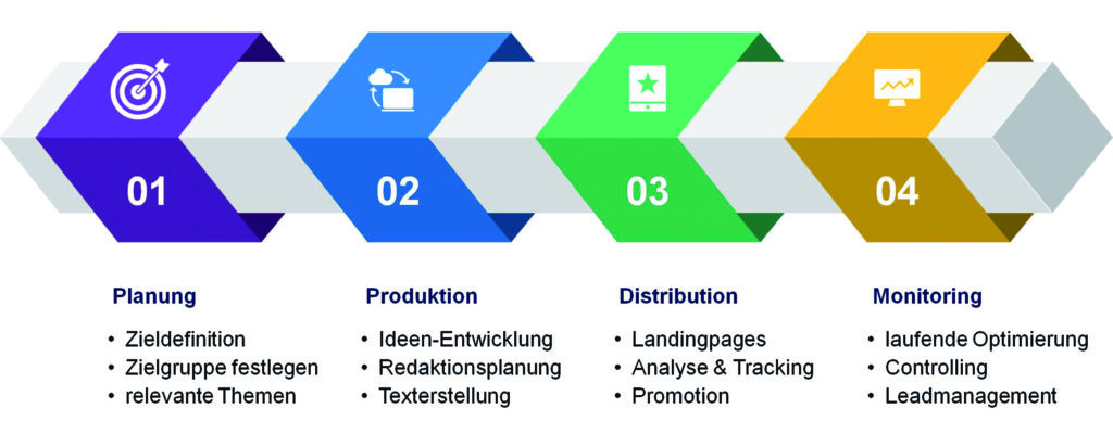 Immobilienakquise mit Content Marketing
