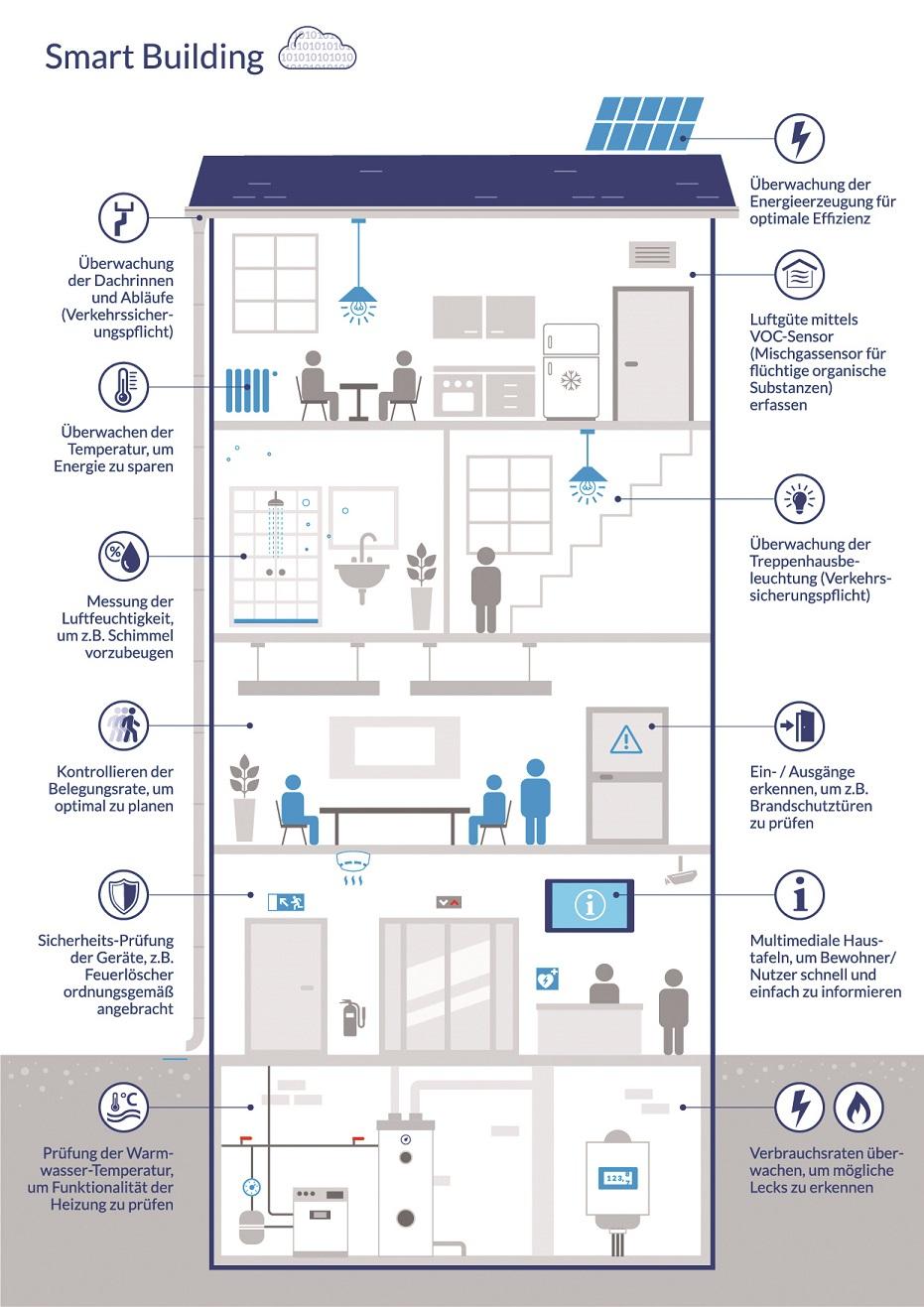 Digitale Wohnungswirtschaft - mit smarten Gebäuden smart profitieren